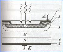 planar-difuzyon-teknolojisi-fotodiyod
