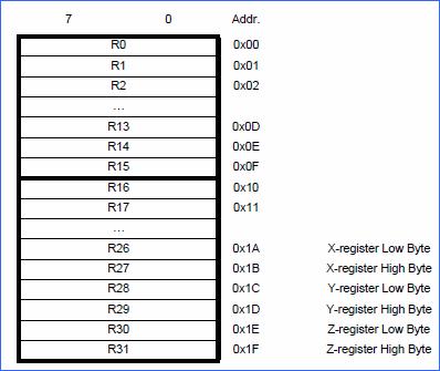 registerlerin-ic-ram-yerlesimi