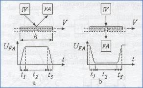 uzaklik-olcum-sistemi-semasi-zaman-diagrami