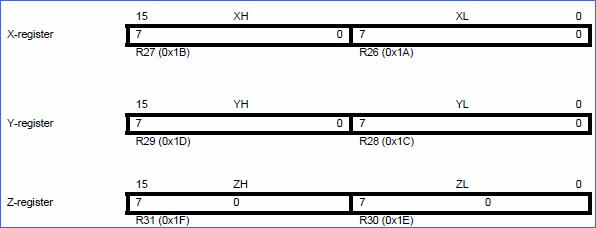 xyz-registerlerinin-ram
