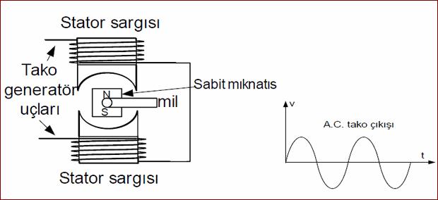 alternatif-akim-tako-generatoru-sinyal-cikisi