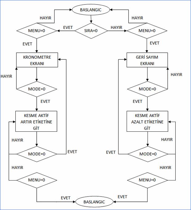 lcd-kronometre-geri-sayim-akis-diagrami