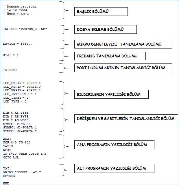 proton-program-diagram-akis-semasi