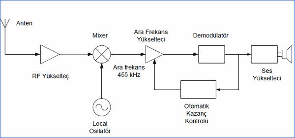 radyo-alicilari