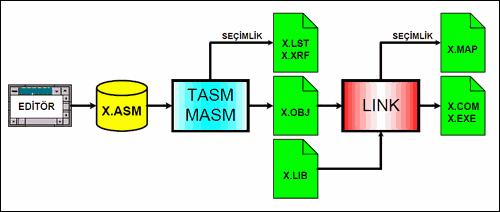 ceviriciler-masm-tasm-assembly