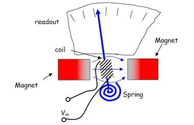 doner-bobinli-voltmetre