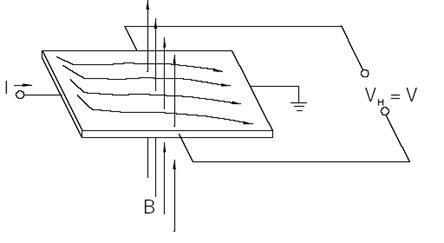 hall-etkisi-manyetik-alan-var-iken
