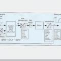 PLC PID Kontrol uygulamaları kontrol ve izleme