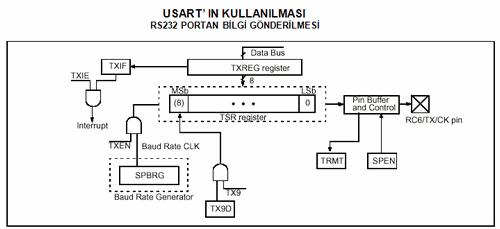 rs232-portundan-bilgi-gonderilmesi