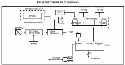 rs232-portundan-bilgi-okunmasi