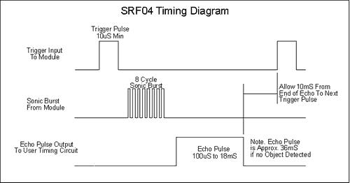 srf04-zamanlama-diagrami