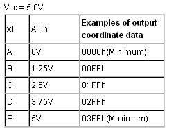 dokunmatik-panel-bitlik-adc-sonuclari