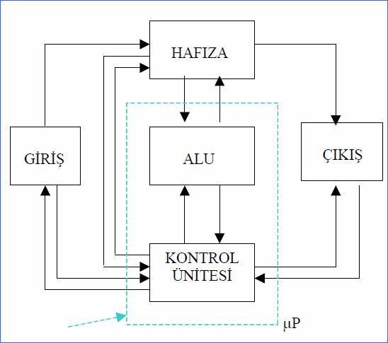 mikro-islemcili-sistem-blok-diagram
