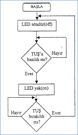 program-akis-diagrami