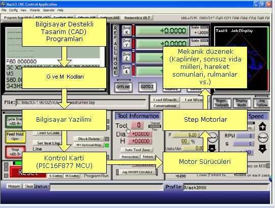 Kontrol Sistemi ve Otomasyon
