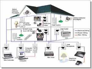 PIC16f877 PIC16f628 ISD2560 M8870 Dtmf akıllı ev