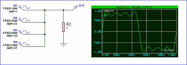 Fourier serileri sinyal