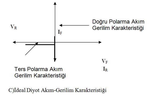 ideal-diyot-akim-gerilim-karakteristigi
