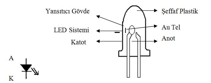 led-diyot-yapisi