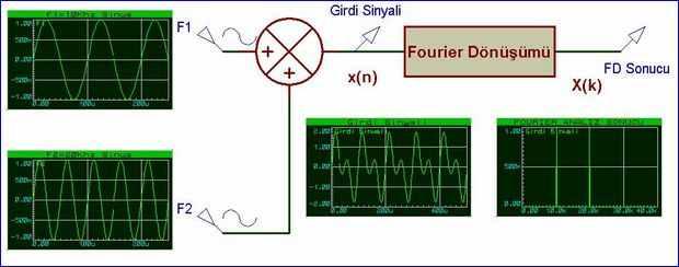 sinyal Fourier donusumu