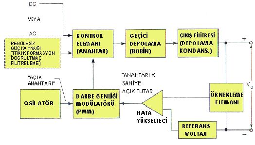 anahtarlama blok diagram