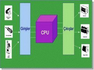 Plc programları plc devreleri örnekler bilgiler
