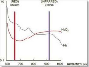 Kablosuz kan oksijen ölçümü pic16f876 usb pc arayüz