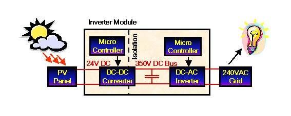 pv-invertor-dc-ac-konvertor-modul-atmega8