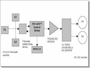 PIC16F877 otomatik kontrollü mobil robot projesi