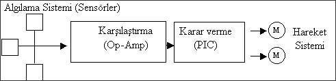 robotik_diyagram