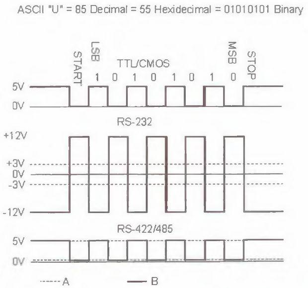rs485-ascii-u-85-deomal-55-hexidedmal-01010101-binary