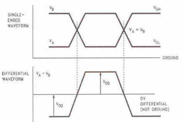 rs485-single-ended-waveform-rs485-differential-waveform