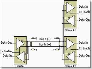 RS485 (balanced data transmission) hakkında bilgiler
