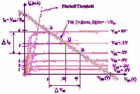 jfet-yukseltecin-grafigi