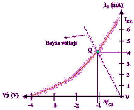 mosfet-bayas-voltaji-id-vp