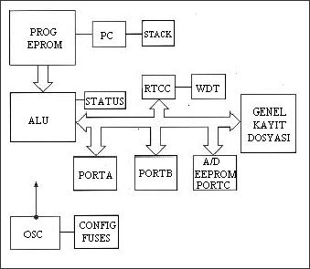 temel-pic-diagram-mikrodenetleyici-yapisi