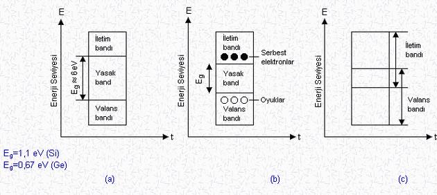 Enerji-band-diyagramlari
