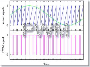 PWM tekniği ve MicroC uygulama örneği