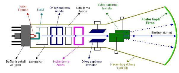 osilaskop-katot-isinli-tup-ctr