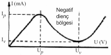 tunel-diyot-karakteristik