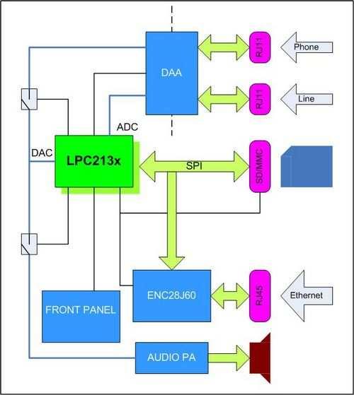 LPC2138 arm enc28j60 microcontroller SMS arm7 sms lpc213x spi enc28j60 Block