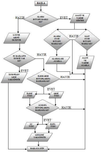 ccs-c-akis-diagrami