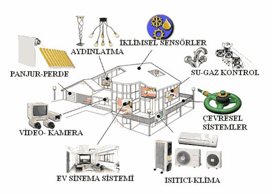 ev-otomasyonu-akilli-evler-elektronik