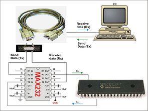 Mikrodenetleyici tabanlı zamanlayıcı ve kontrol (ccs c )