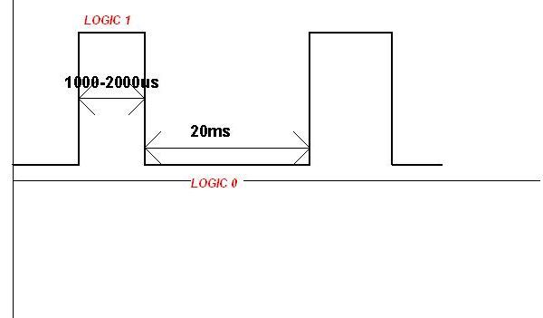 pwm-logic1-logic0-1000us-2000us-20ms