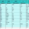 plc-karsilastirmalari-plc-komutlar-simens-plc-Mitsubishi-Hitachi-ormon-idec