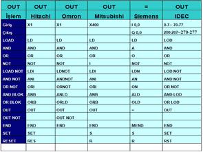 PLC Karşılaştırmaları PLC Komutları