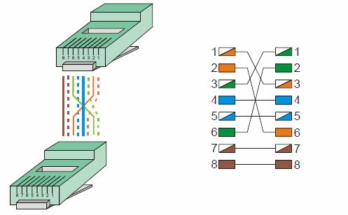 rj45-capraz-cross-kablo-baglantisi