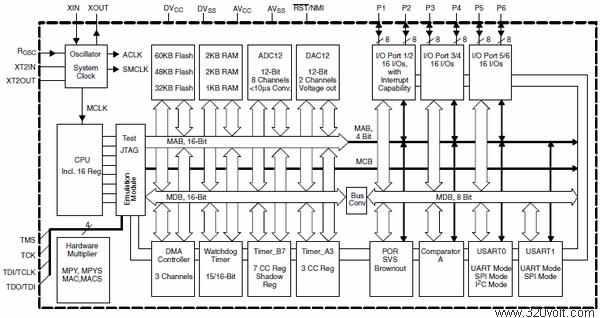 MSP430F169-Fonksiyonel-Blok-Diyagramlari