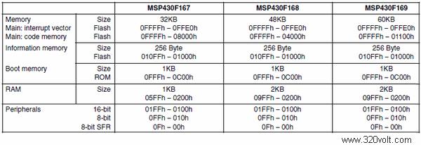 MSP430F169-Hafiza-Organizasyonu